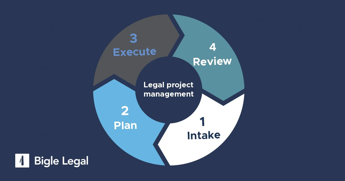 stages of legal project management